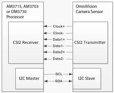MIPI interface Block Diagram