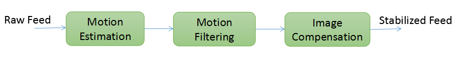 image-stabilization