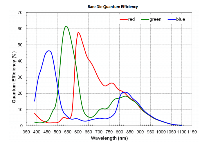 Quantum-efficiency-of-AR0330 (1)