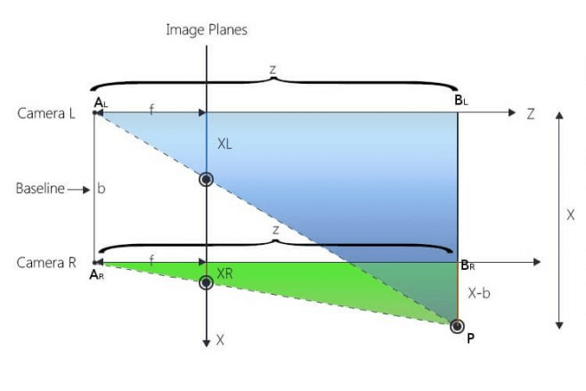 What determines the depth range in Stereo vision