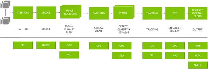 nvidia-deepstream-pipeline