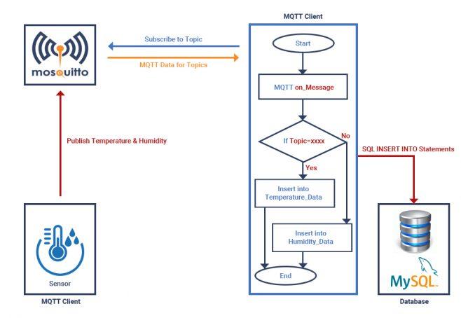 Store MQTT Data From Sensors Into MySQL Database | System on