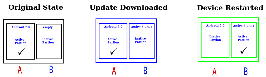 Non-A/B vs A/B seamless update | System on Module Blog