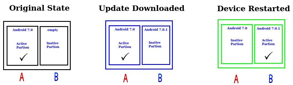 A/B seamless update