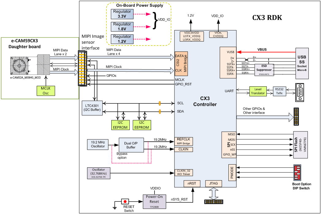 Block Diagram of Cypress EZ-USB CX3 development kit