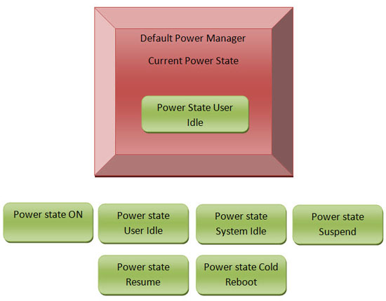 Power Manager Operations