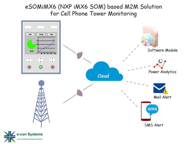 M2M Solution for Telecom Tower Monitoring