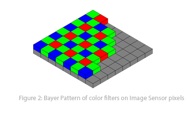 RAW Bayer pattern RGB