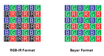 RGB-IR and Bayer format