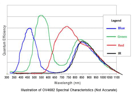 illustration of OV4682 spectral characteristics