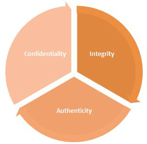 Main aspects of security are listed below