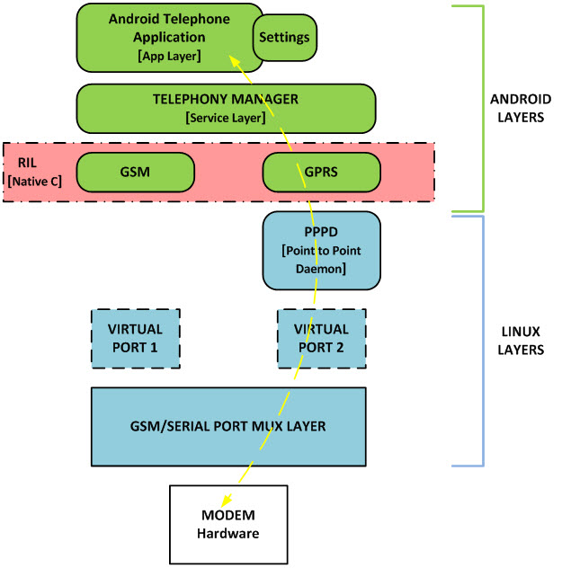 android block diagram app how to integrate gsm/2g modem in android – to establish ...