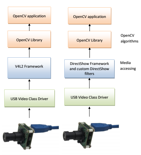 Working with See3CAM – USB3 Cameras and OpenCV | Camera blog