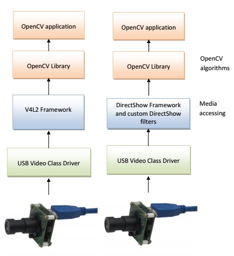 Accessing See3CAM-USB cameras-through OpenCV