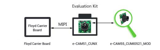 5MP Camera for FLOYD Carrier Board Evaluation Kit