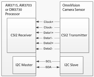 Block diagram of MIPI interface with processor