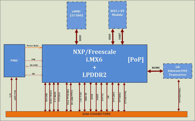 iMX6 Micro SOM | NXP Micro System On Module on