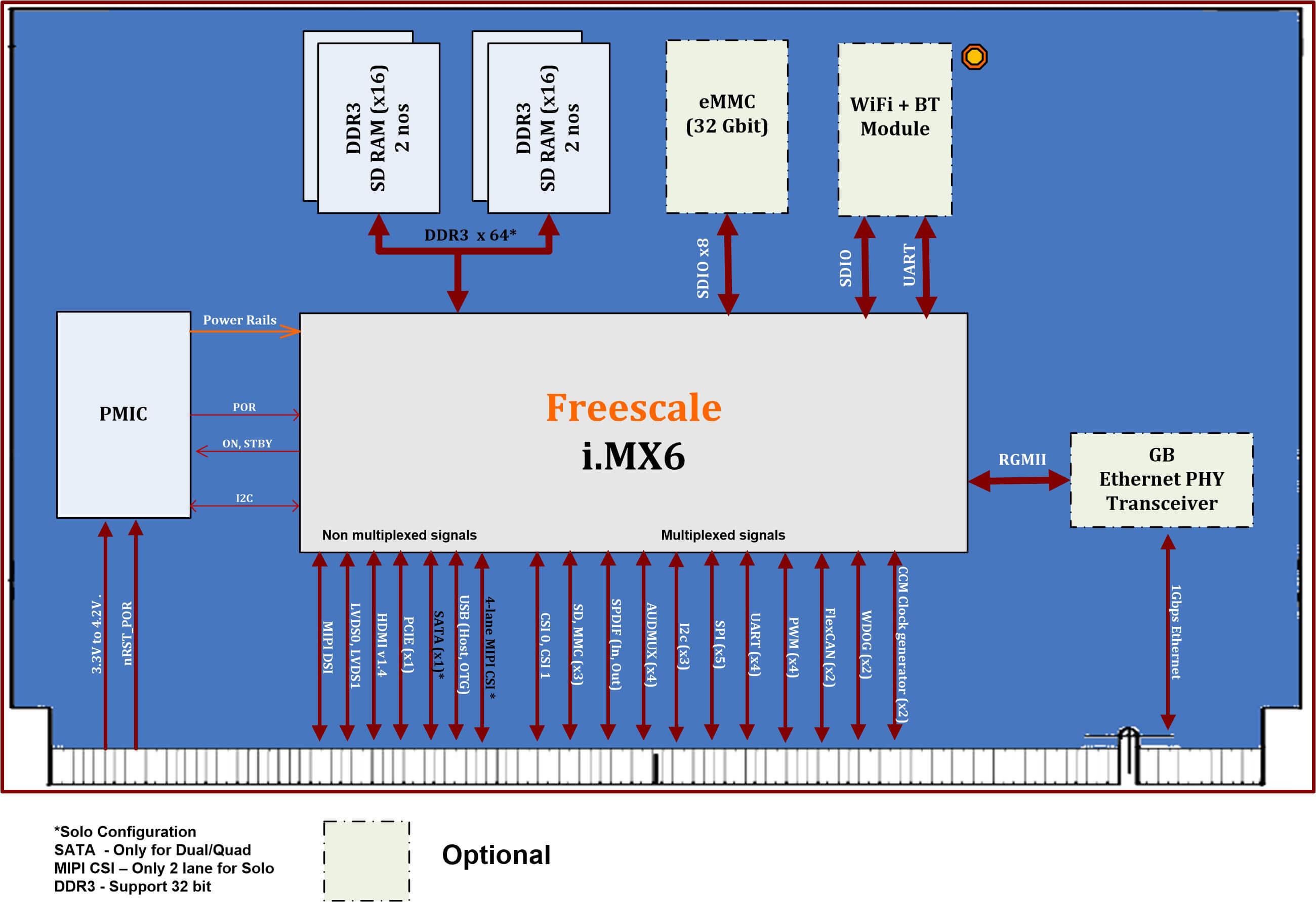 Imx6 Som