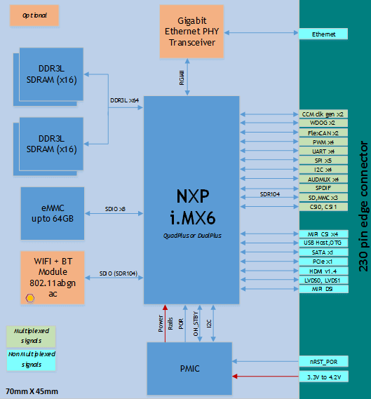 iMX6 SOM block diagram (eSOMiMX6PLUS)