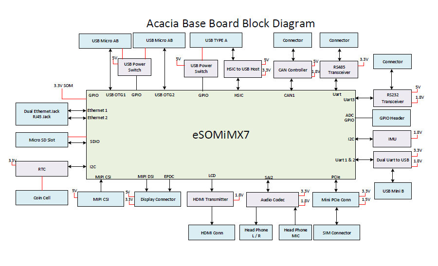 Acacia – iMX7 development board