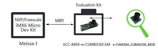 ACC-iMX6-m-CUMI0330CAM - 3.4MP MIPI Camera  Board