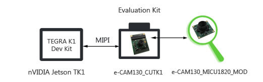 MIPI Camera for Jetson TK1