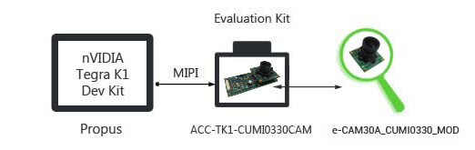 ACC-TK1-CUMI0330CAM - 3.4MP MIPI Camera  Board