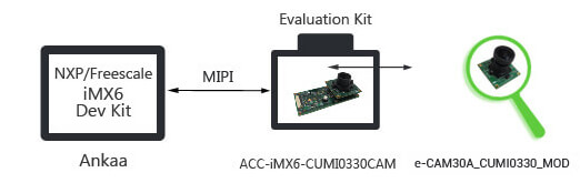 ACC-iMX6-CUMI0330CAM - 3.4MP MIPI Camera  Board