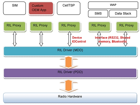 How RIL exposes proxy devices to the application developer