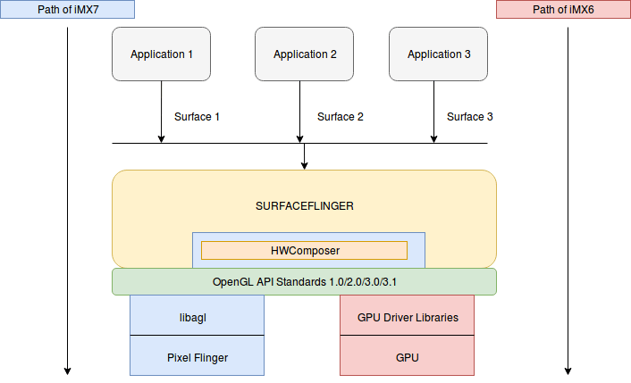 The graphics code flow of iMX6 and iMX7