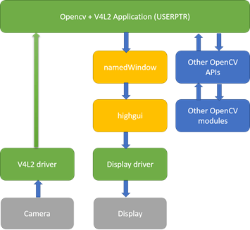 Direct access to V4L2 memory