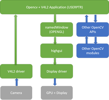 Accessing cameras in OpenCV with high performance