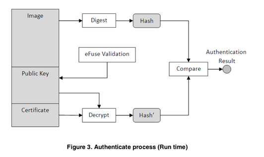 Authentication Process by Boot ROM in iMX6