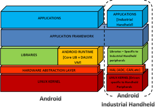 Android Design Engineering
