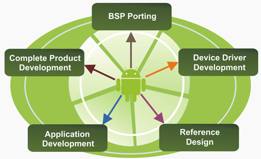 Android Development Services for Industrial and handheld devices